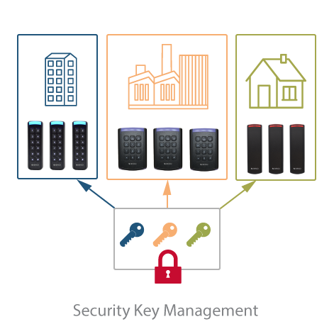 DESFire-Security-Key-Management
